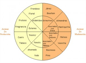 Aromas en la Cata del Whisky