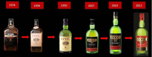 Evolucin de la Imagen de Whisky DYC 8 years