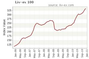 Liv-Ex 100 a 31 de diciembre de 2010