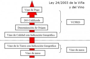 Jerarqua de los Vinos de Pago