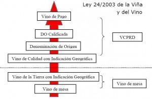 Jerarquía de los Vinos de Pago